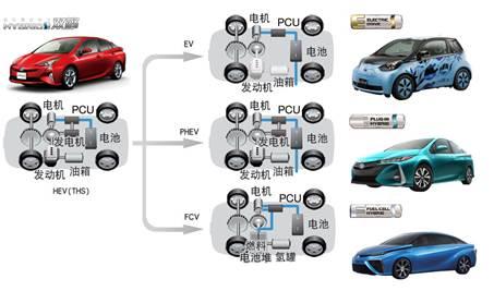 即便燃油车禁售了 众多新能源车已然做好待命
